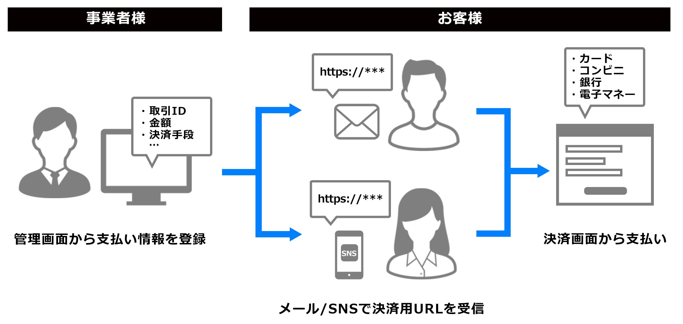 メールリンク機能 支払いの流れ
